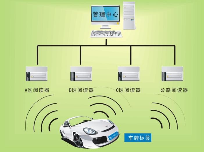 2020年元旦放假安排基于RFID技术的整合式车牌